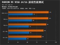 一目了然 一套图读懂RX VEGA 64/56性能