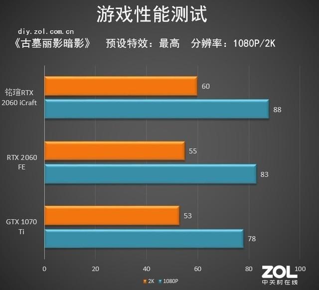 """腾讯分分彩开奖在哪里看,""""相""""由心生 铭瑄RTX 2060 iCraft 电竞之心评测"""