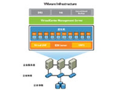 VMware Workstation 6 for Linux     ——戴尔DELL服务器/工作站/存储 许伟斌13141370741