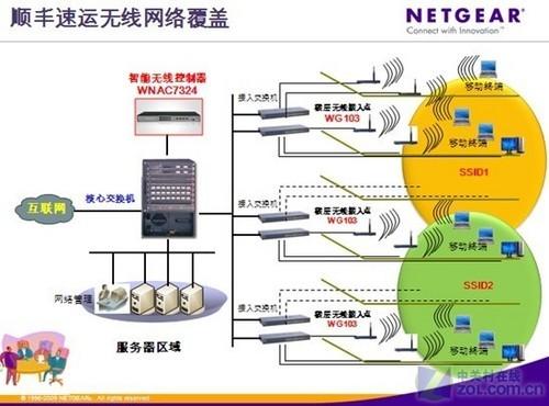 顺丰速运智能wlan无线网络建设