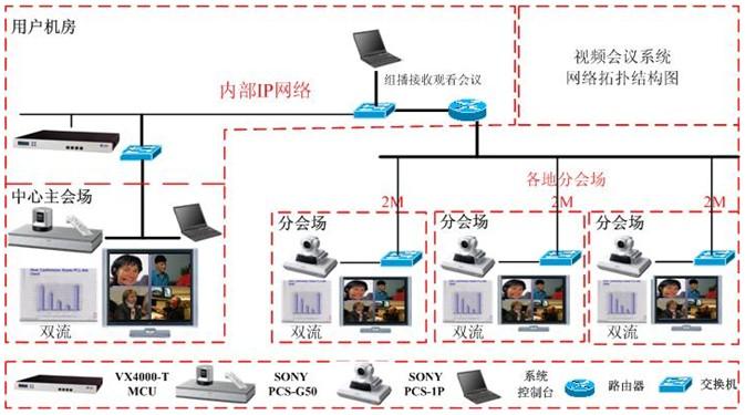 首页 内容运营 电信iptv网络电视  本次系统根据各会场不同规模的应用