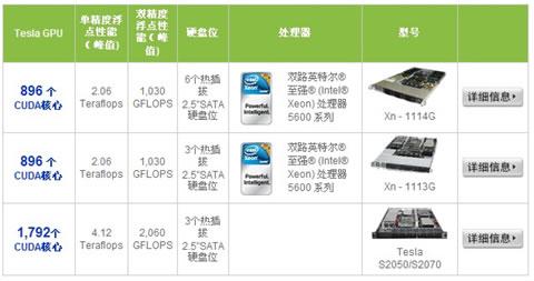 Tesla GPU高性能并行计算解决方案探析