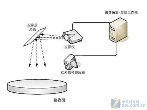 互动投影的原理_地面互动投影系统原理图