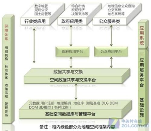 数字郑州地理空间框架结构图