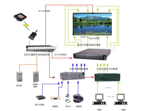 大屏幕拼接显示系统结构图
