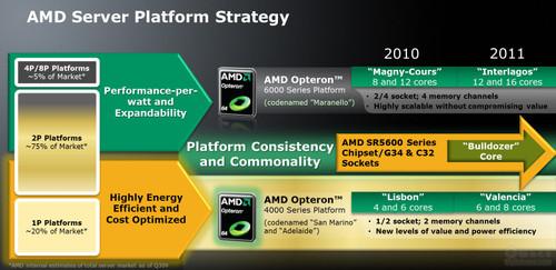 AMD推土机性能提升有限:16核仅比12核高50%