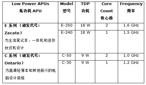 加速计算新时代 AMD Fusion APU发布