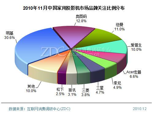 2010年11月中国家用投影机市场分析报告(简版)
