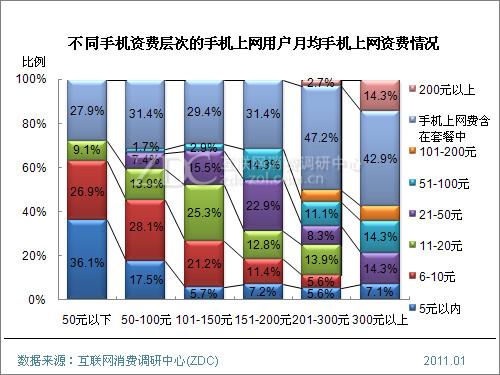 2010年中国手机上网用户行为研究报告