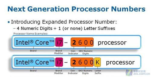 核芯显卡给力 SNB处理器架构全面解析