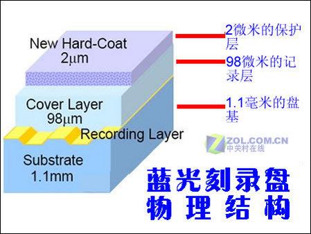 物理结构上主要由三层构成:2微米的超硬保护层,98微米的数据记录层和