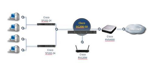 经济易用高效管理 思科200系列交换机上市