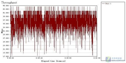 水分很大 揭开无线路由传输速率的秘密