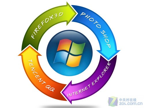 你必须知道 使用Windows7的十大好习惯