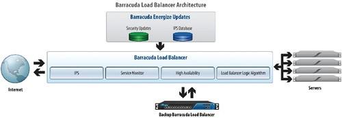 均衡服务器流量 梭子鱼服务器负载均衡机