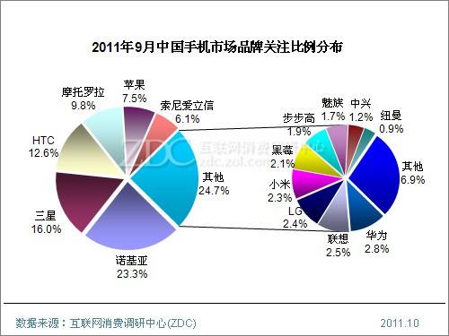 2011年9月中国手机市场分析报告(简版)