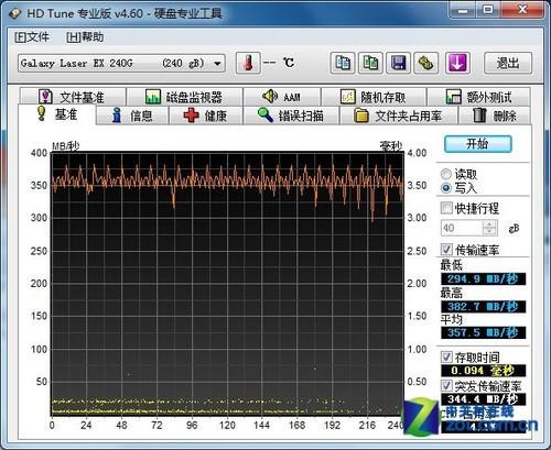 240GB固态硬盘HD Tune写入-逼近SATA3极限 影驰240G固态SSD详
