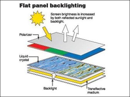 使用这种薄型轻量化的侧光型背光灯的屏幕有以下三种类型:全透式、反射式和半透式。其中液晶电视和液晶显示器虽然没有采用这种轻量化的背光灯,但是它们均属于全透式背光源。  全透式液晶显示技术 这种显示方式从液晶面板背面的背光灯照射出光线,通过液晶面板进入人眼。虽然这种方式依旧需要相对较大的电能来点亮背光源,但是和液晶电视与液晶显示器相比已经有了大幅度的下降。这种方式能够让用户观看到色彩鲜明的彩色画面,因此大多数手机都采用这种全透式的显示技术。