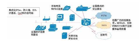 为网络保驾护航 评思科2811多业务路由
