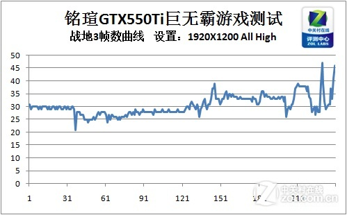 简约不代表简单 铭瑄GTX550Ti性能测试