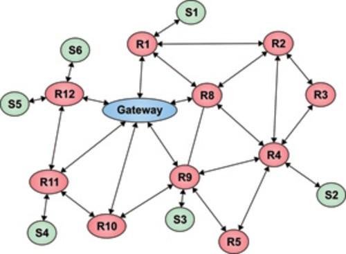 拓扑_wsn应用中所使用的网状网络拓扑