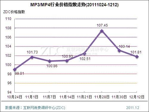 激光打印机指数大涨4.03点  网络设备价格指数狠降5.29点
