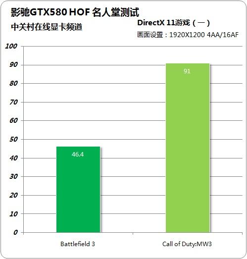 最强名人堂登场 影驰超公版GTX580评测
