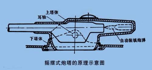 摇摆式炮塔结构示意图