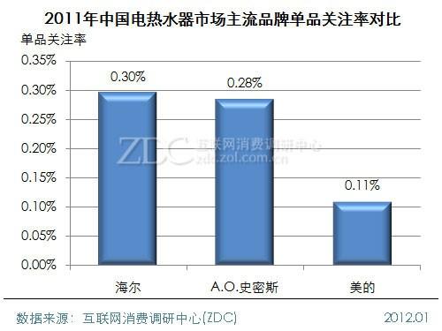 (图) 2011年中国电热水器市场主流品牌单品关注率对比
