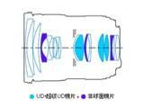 佳能EF 24-70mm f/2.8L II USM结构图