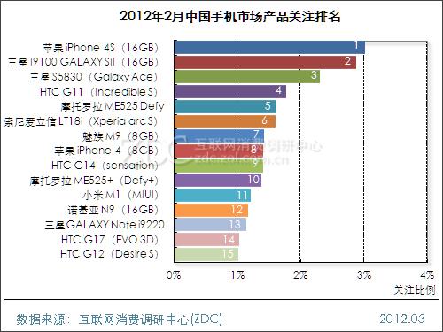 2012年2月中国手机市场分析报告(简版)