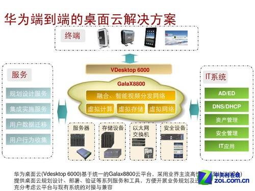 极速才能致远 华为RH2288 V2服务器首测