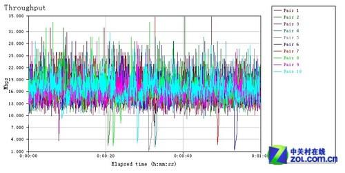 决战5G之巅 三款高端11n无线路由横评