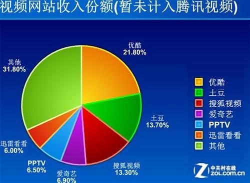 传搜狐、腾讯与奇艺将联合采购视频版权