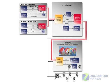 当液晶遇到Vista 支持HDCP显示器导购