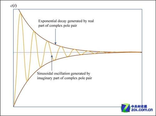 指数衰减曲线的下降的速度和它的值成正比