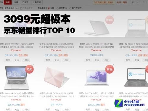 3099元超极本热卖 京东销量排行TOP 10