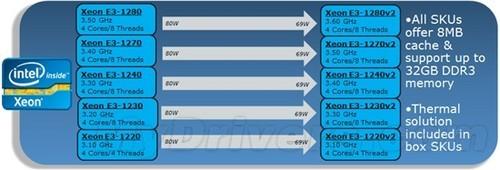 次旗舰诱惑:Xeon E3-1280 v2评测[图]