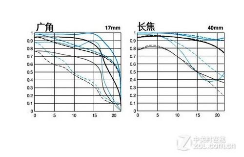 广角变焦镜头 佳能EF 17-40mm f/4L评测