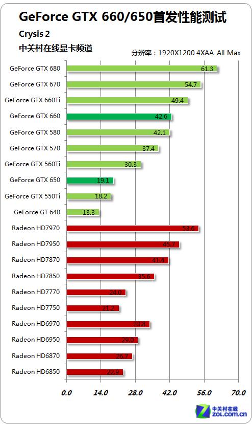 A/N显卡全面战争爆发 GTX660/650评测