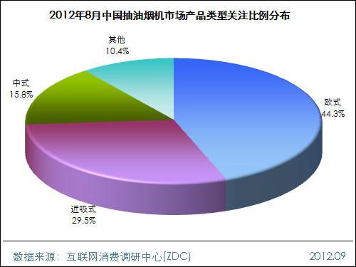家电 > 正文      2012年8月,中国抽油烟机市场上,欧式抽油烟机的关注图片