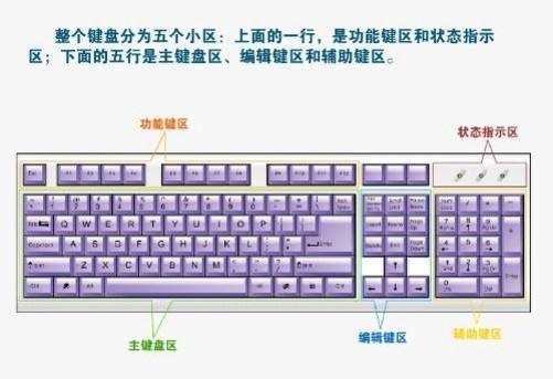 普通及笔记本电脑键盘示意图-中关村在线