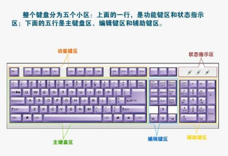 普通及笔记本电脑键盘示意图