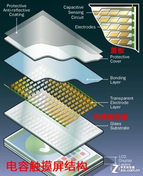 IPS屏并非唯一 国产平板屏幕材质全解析(未)