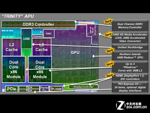 独显核心再次革命 新一代APU首发测试