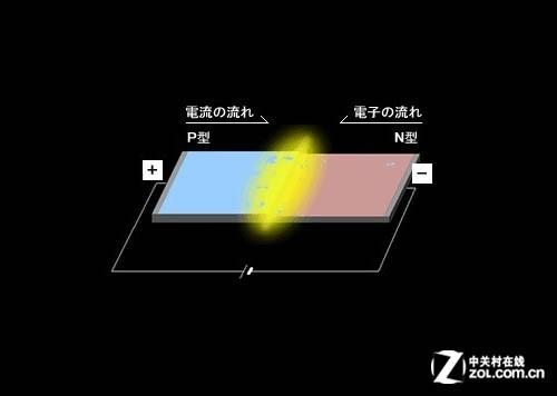 led百科基础篇:led光源结构及原理