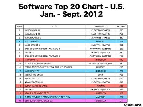 2012年主机市场前9个月销量最佳游戏名单出炉