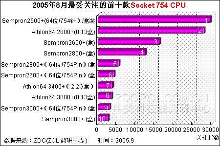 2500+猛虎出笼 最受关注的754针CPU