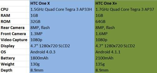 HTC One X与One X+性能对比测试视频