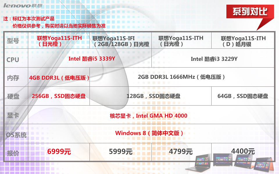 联想Yoga11S-IFI(2GB/128GB)皓月银图片40